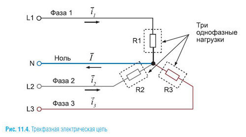 Figure 3: Three-phase network