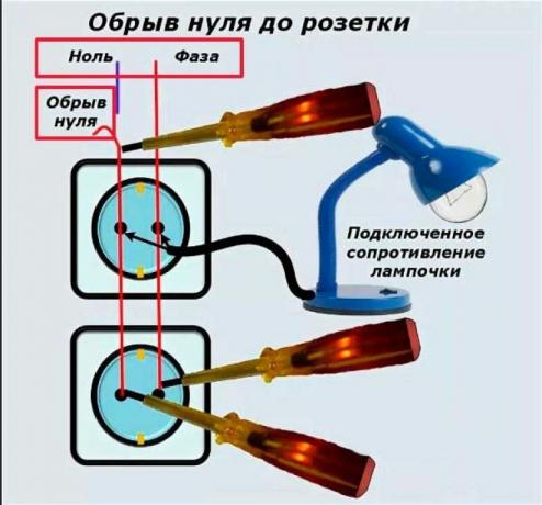 Figure 1: Open the ground up to the socket